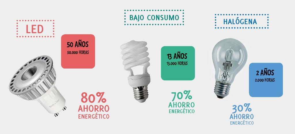 Construir-lampara-de-bajo-consumo