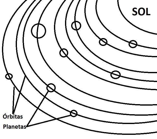 Maquetas del sistema solar para niños: cómo hacer un sistema solar ...